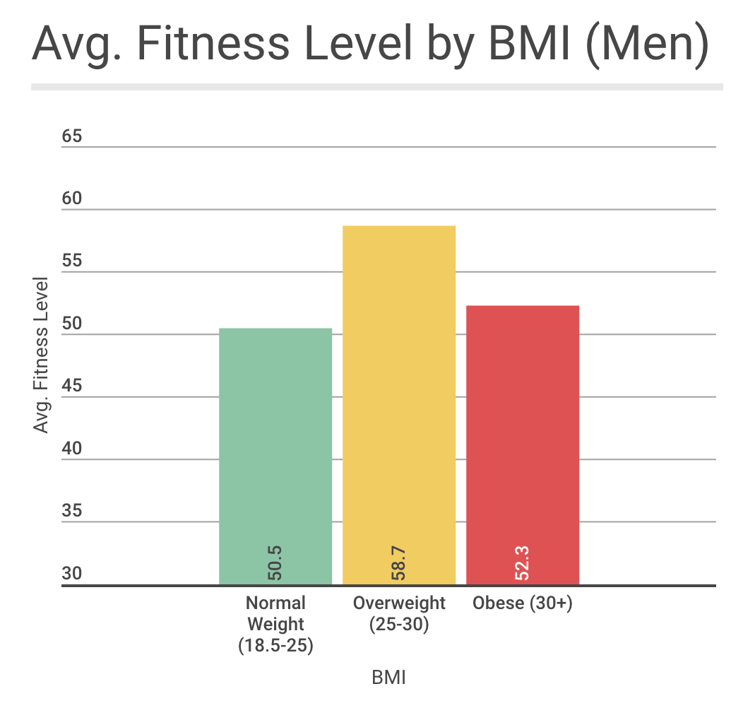 Is there an ideal bmi for performance we see that those in the overweight bmi range have a substantially higher average fitness level than those in the normal or obese ranges nvjuhfo Choice Image
