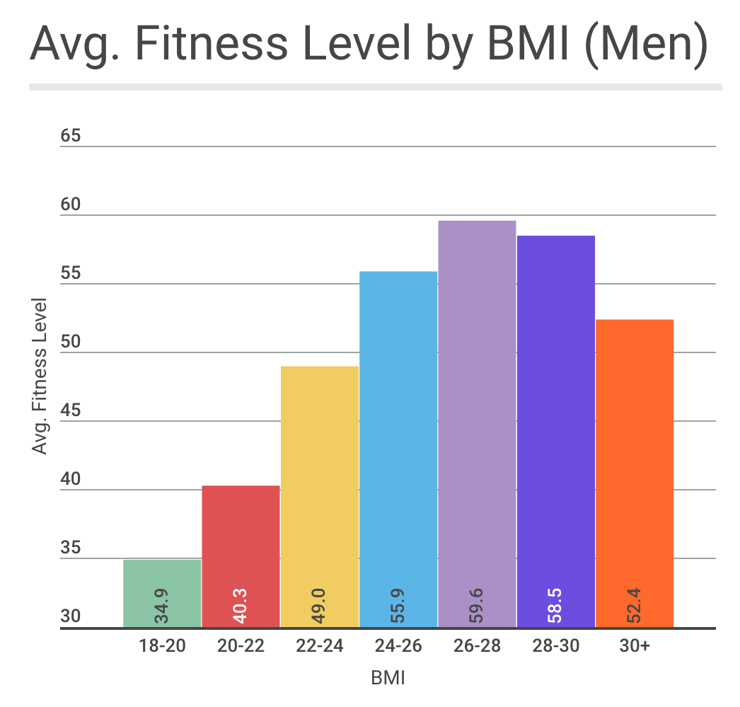 Is there an ideal bmi for performance when we graph the data using these smaller buckets we see a nice smooth distribution that peaks in the 26 28 range for men being outside of the 26 30 bmi nvjuhfo Gallery