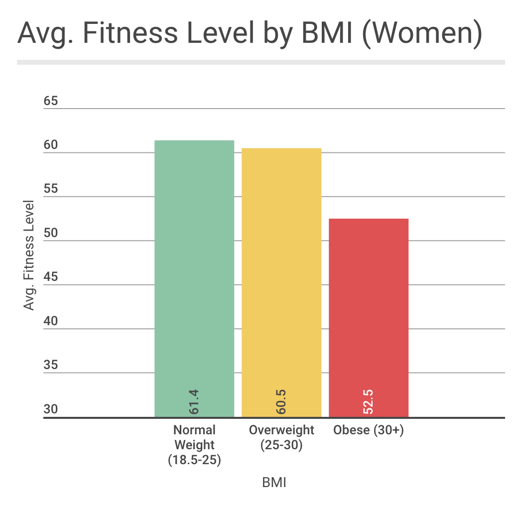 Is there an Ideal BMI for Performance? – btwb blog