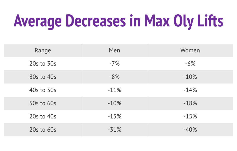Avg-Decrease-Oly.png