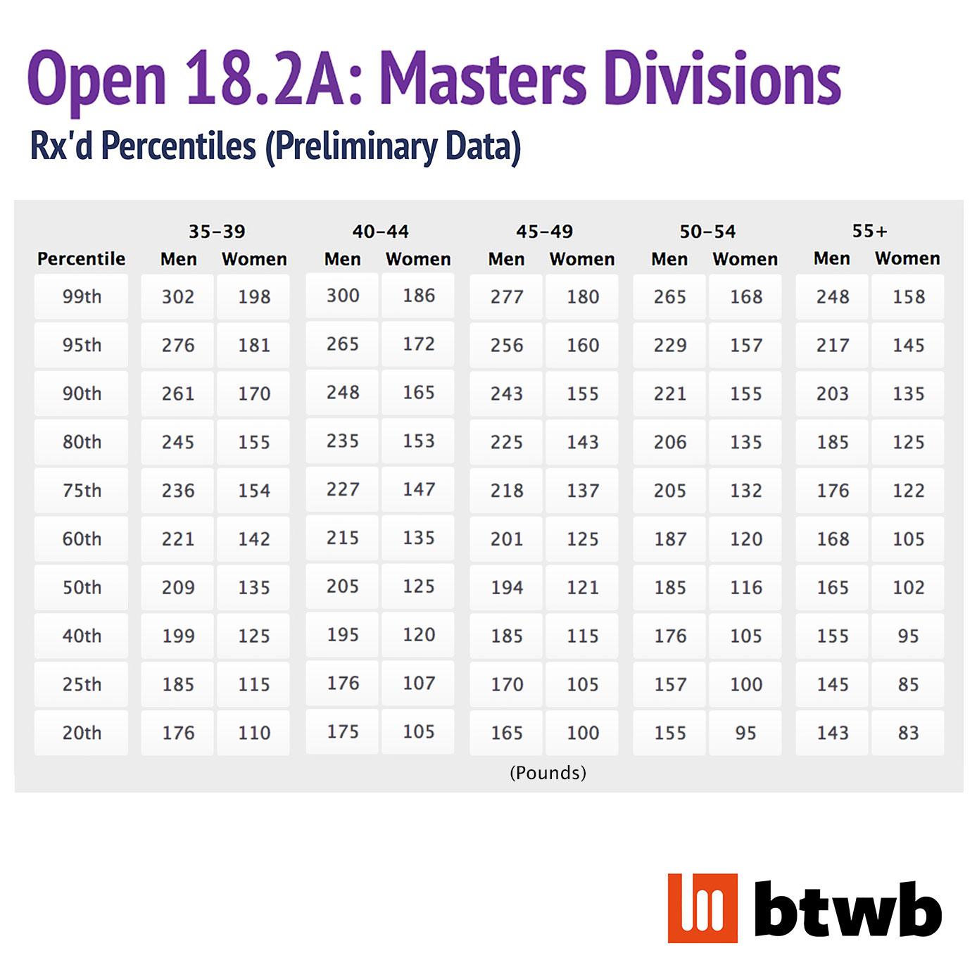 18-2a-Masters-Prelim