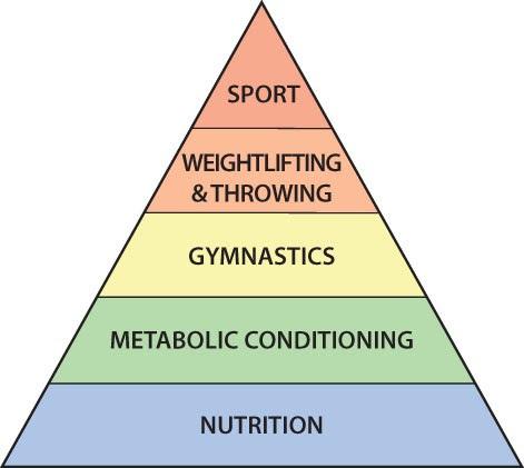 Coach's Corner: Are You Building Skills Backwards? – btwb blog