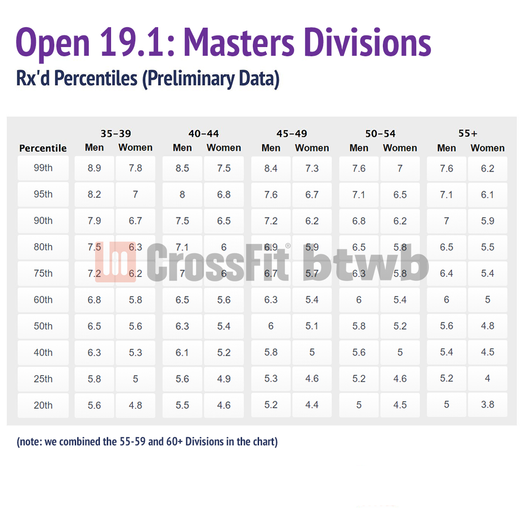 CrossFit Open 19 1 – Preliminary Analysis & Strategies – btwb blog