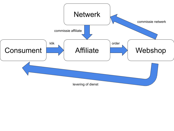 Schematische weergave affiliate marketing