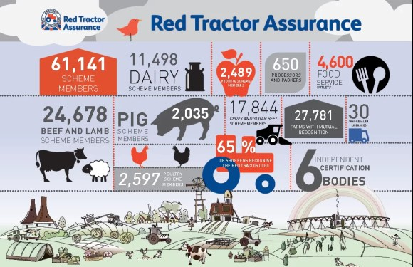 Red tractor infographic