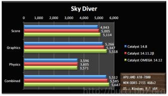 3dm_sky_diver