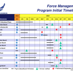 Air Force FY 2014 Force Shaping