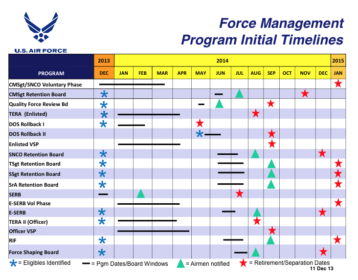 FY2014-force-shaping-timelines