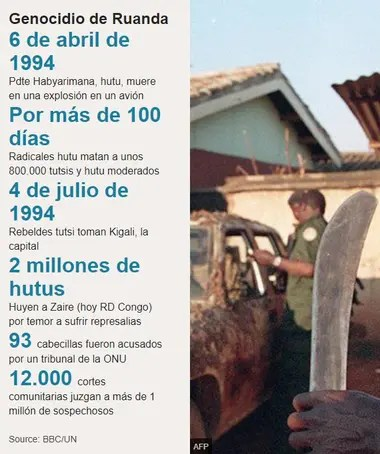 Los números del genocidio en Ruanda