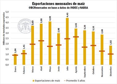 Evolución de las exportaciones de maíz el año pasado