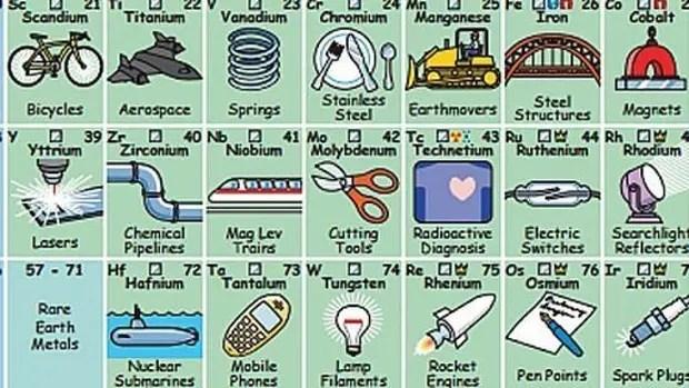 La tabla creada por Keith Enevoldsen incluye al menos un uso para cada elemento