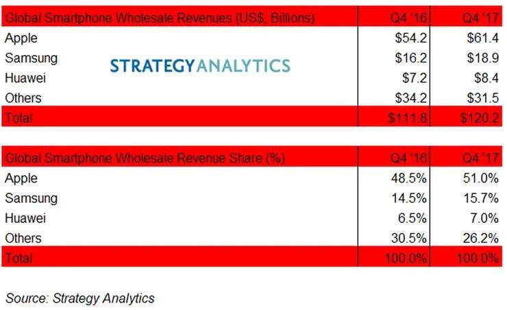 La facturación de las empresas líderes en el mercado de smartphones, según Strategy Analytics