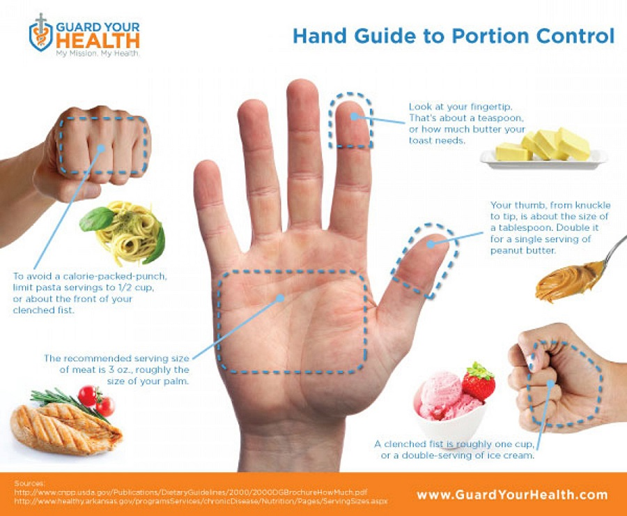 Source: Guard Your Health