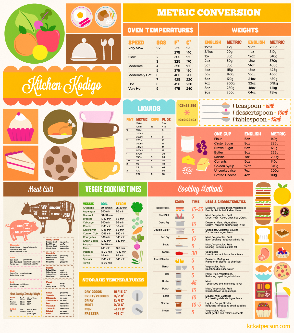 Cooking Metric Conversion Cheat Sheet