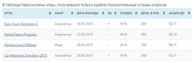 Steam-Discounts.ru - скриншот таблицы с сайта