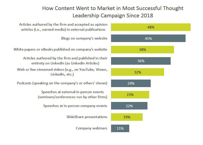 How Content Went to Market in Most Successful Thought Leadership Campaign Since 2018