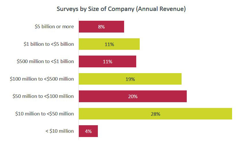 Surveys by Size of Company (Annual Revenue)