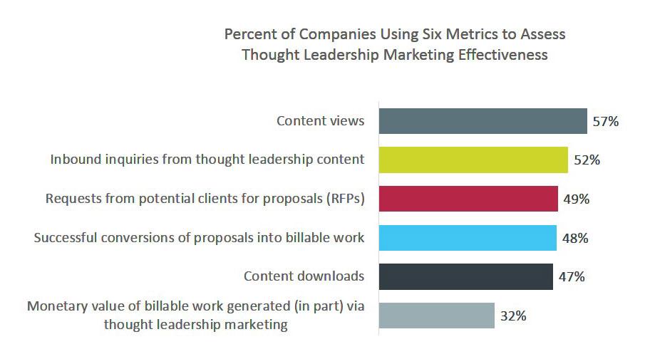 Percent of Companies Using Six Metrics to Assess Thought Leadership Marketing Effectiveness