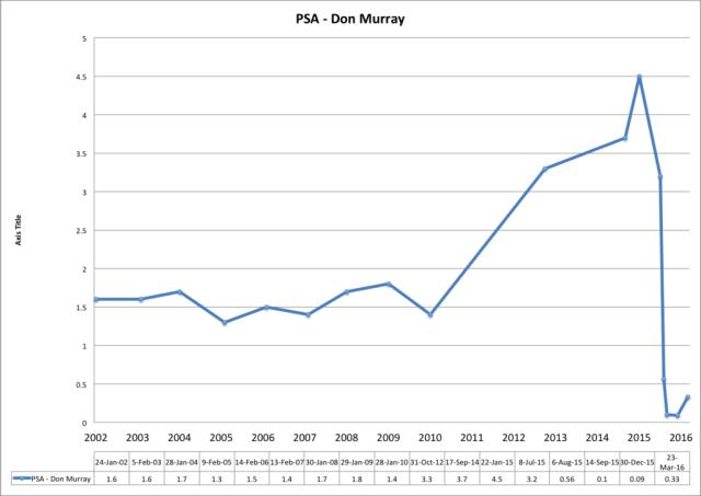 My PSA Chart