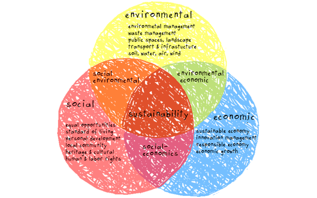 Re-thinking Environment and Sustainable Development in the twenty-first century