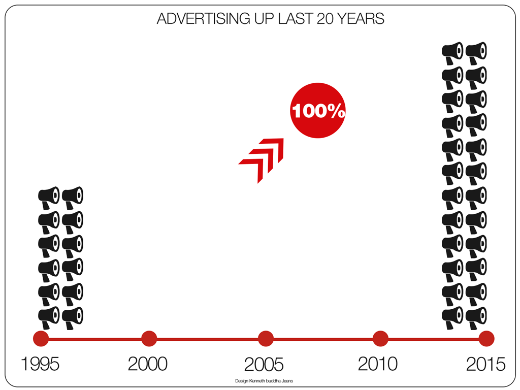 advertising-up-last-20-years-infographic-1024-768