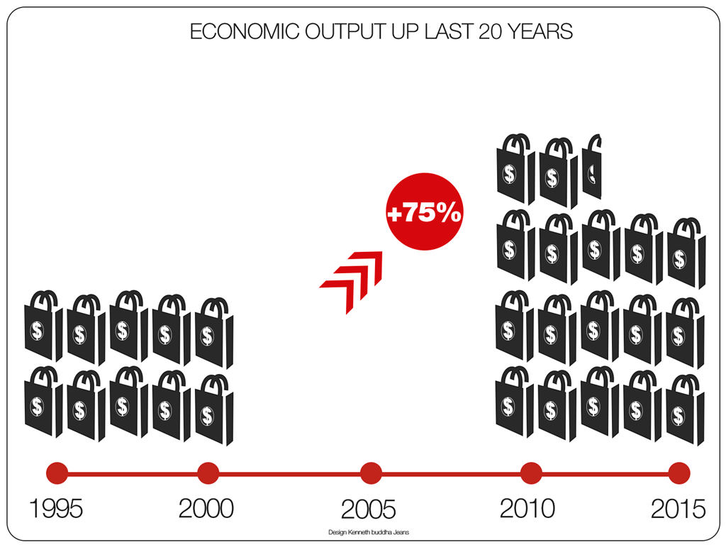 economic-output-last-20-years-infographic-1024-768