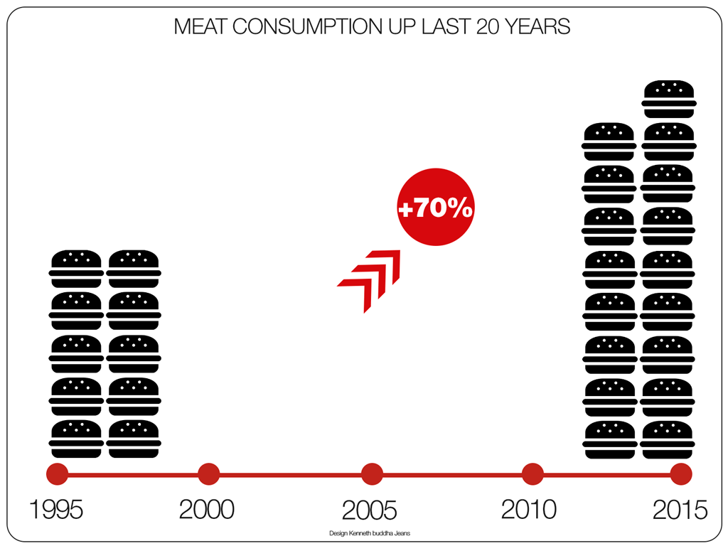 meat-consumption-growth-last-20-years-infographic-1024-768