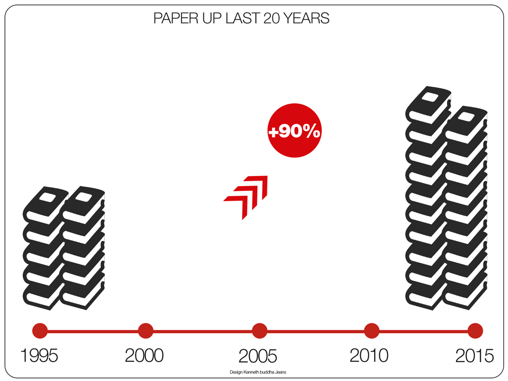 paper-up-last-20-years-infographic-1024-768
