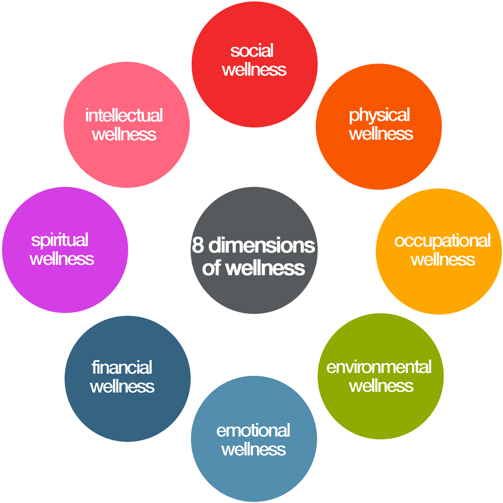Eight dimensions of wellness graphics Kenneth buddha Jeans