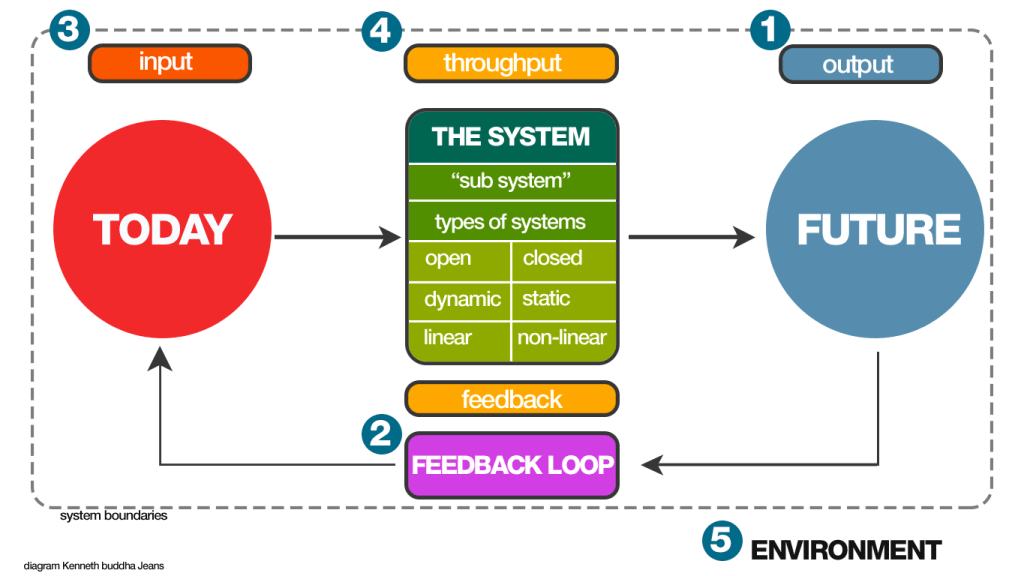 system-thinking-is