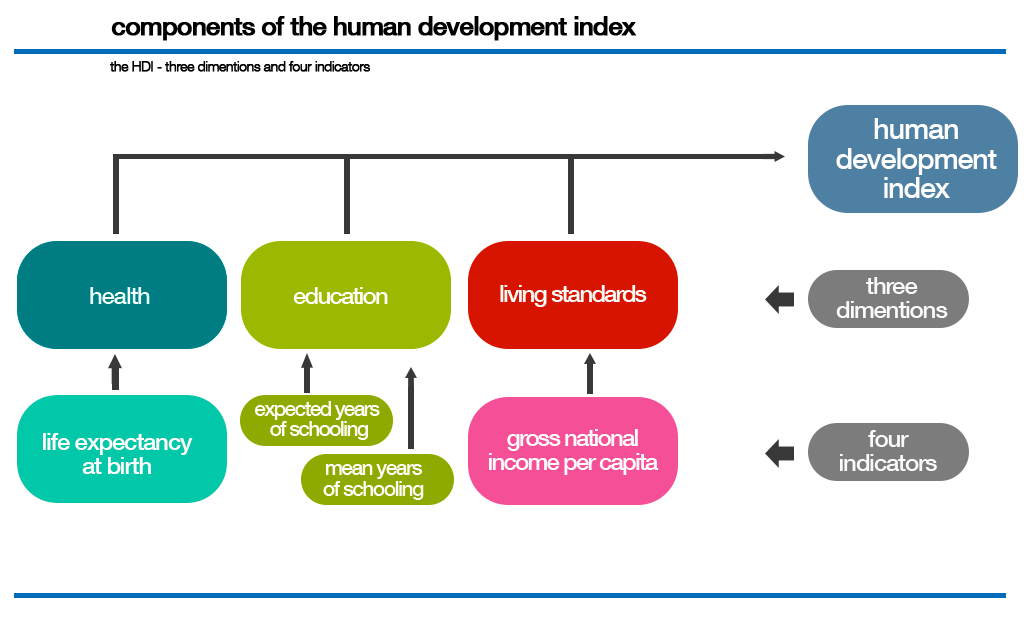 an introduction to the human development