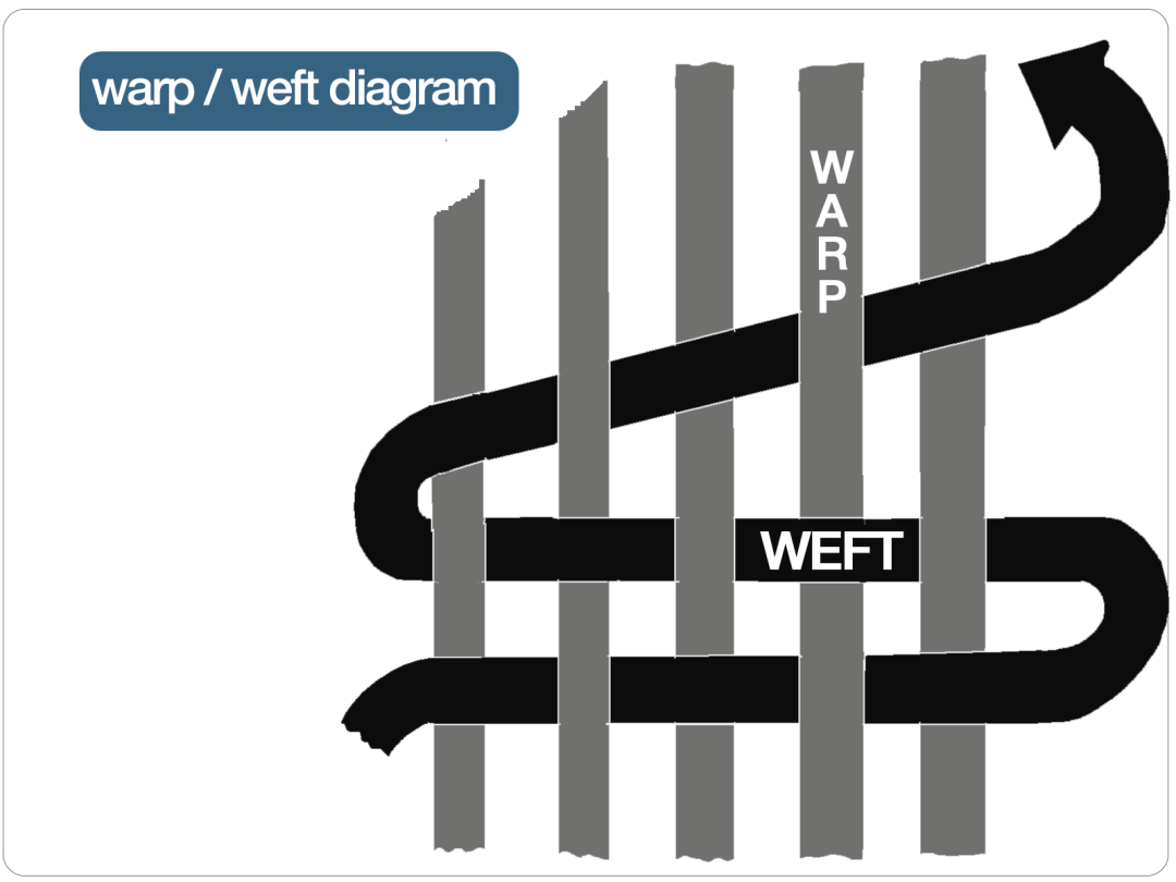 warp-weft-diagram