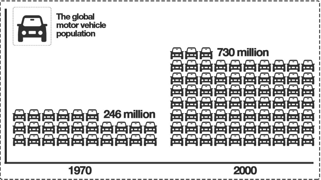 Graphics show the increase of the global car park last 20 years