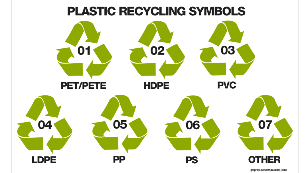 Plastic recycling symbols. Graphics Kenneth Buddha Jeans
