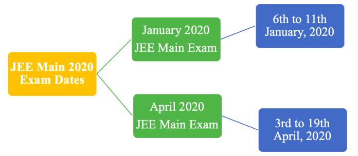 IITJEE Mains 2020