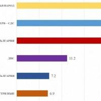 Социолог: Партията на Трифонов надвива над Борисов