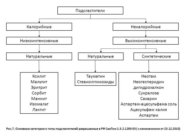 http://budtezzdorovy.ru сахарозаменители