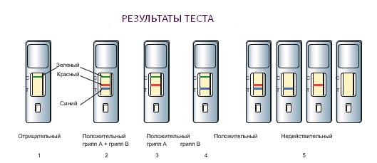 //budtezzdorovy.ru тест на вирус гриппа