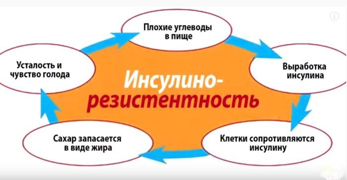 https://budtezzdorovy.ru/ инсулинорезистентность