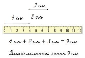 Ломаная линия / Виды линий / Справочник по математике для ...
