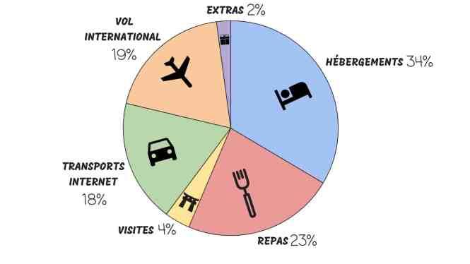 budget-laos-graphique