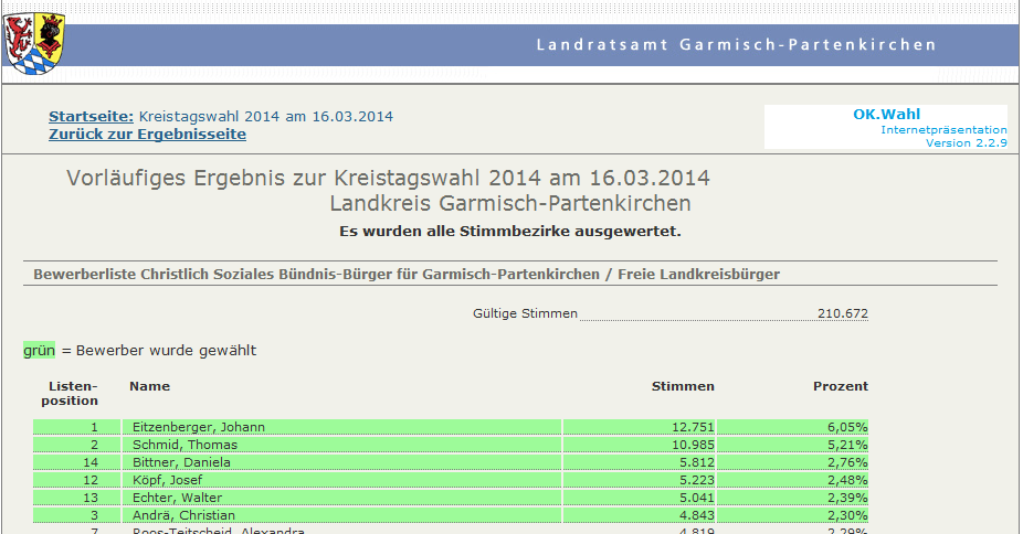 Kreistag BfG