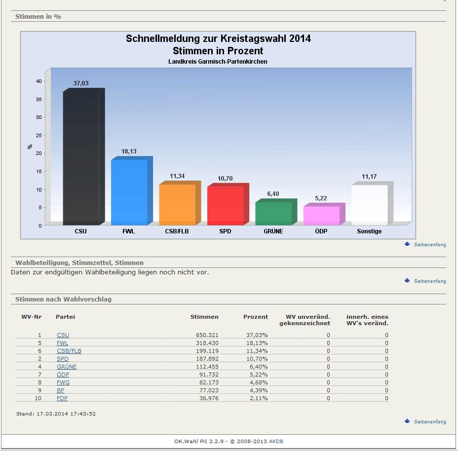 Wahl Kreistag