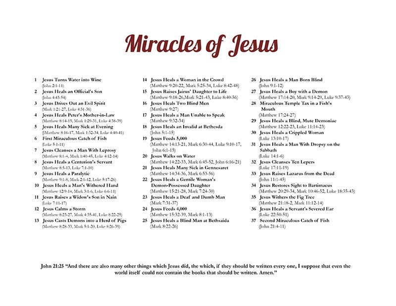 37 Miracles of Jesus Christ- A detailed list with Bible Verses