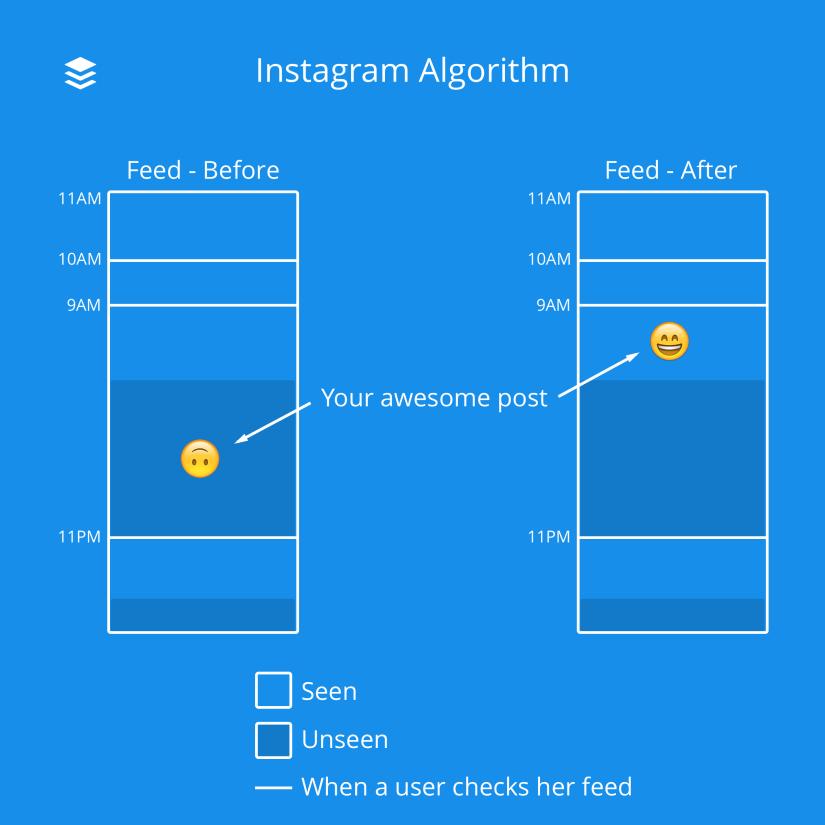 Algorithme Instagram - Flux avant et après