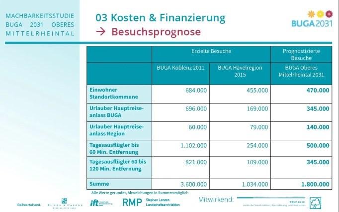 BUGA2031_Kosten und Finanzierung Stand 7.10.17-004
