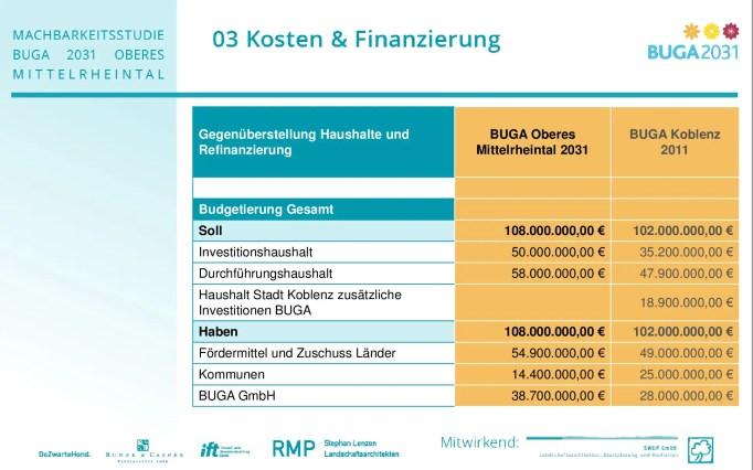 BUGA2031_Kosten und Finanzierung Stand 7.10.17-013