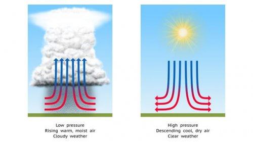 aukštas atmosferos slėgis ir hipertenzija)