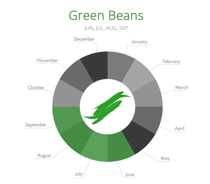 greenbeans_season.png