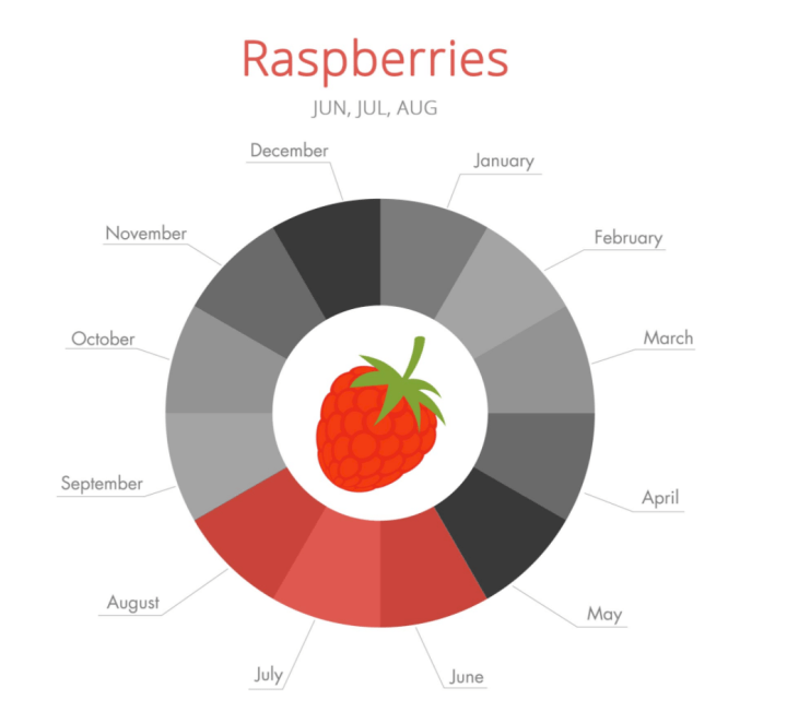 raspberries_season.png